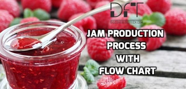 Jam Production Process