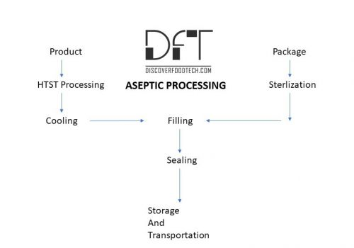 Aseptic Packaging