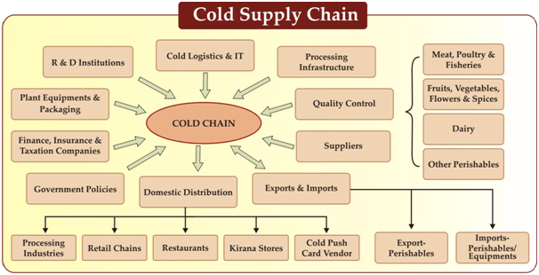 Cold Chain Subsidy