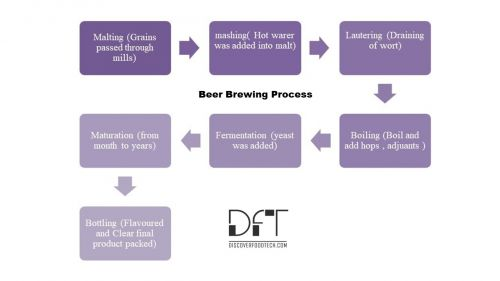 Beer Brewing Process