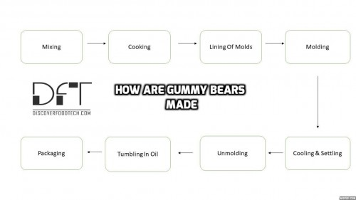 How Are Gummy Bears Made