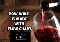 How Is Wine Made