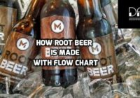 How Root Beer Is Made